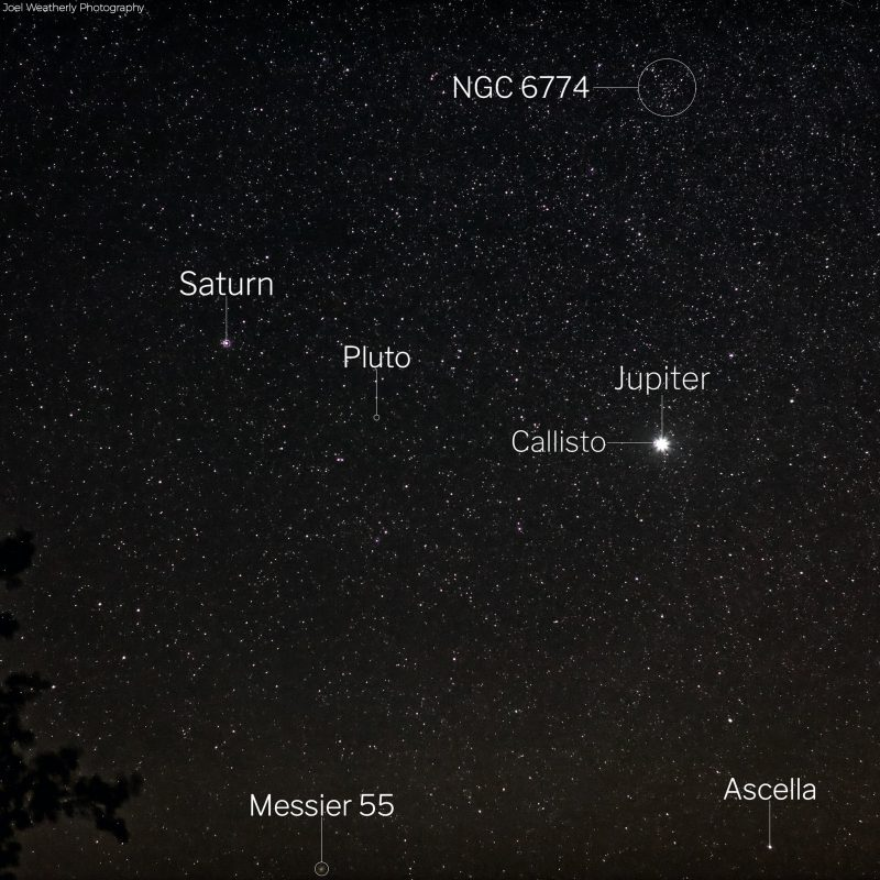 Starfield with Saturn, Jupiter, location of Pluto and various deep-sky objects labeled.
