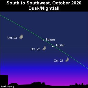 Chart showing Jupiter, Saturn and the moon on October 21-23, 2020.