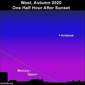 Northern Hemisphere view of Mercury in evening sky.