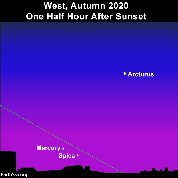 Northern Hemisphere view of Mercury in evening sky.