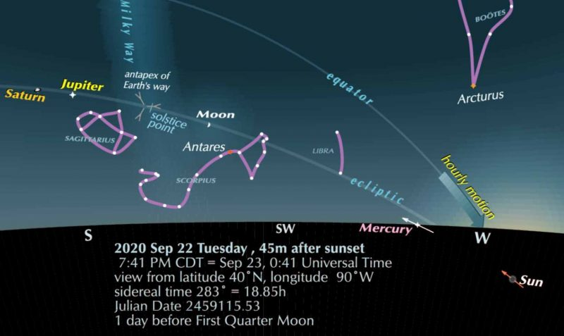 Chart showing southwestern evening sky on September 22 with ecliptic, celestial equator, and constellations.