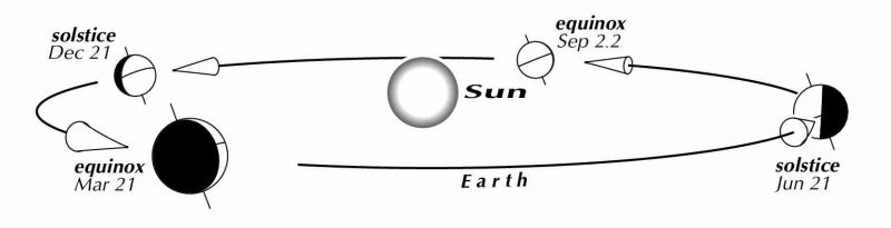 Oblique view of Earth's orbit around the sun with Earth at four points, the solstices and equinoxes.