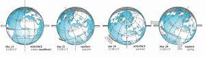 Earth's sun-facing hemisphere.