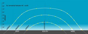 Illustration showing the path of the sun at 40 degrees N. latitude, at the solstices and equinoxes.