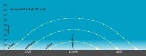 Illustration showing the path of the sun at a high latitude, at the solstices and equinoxes.