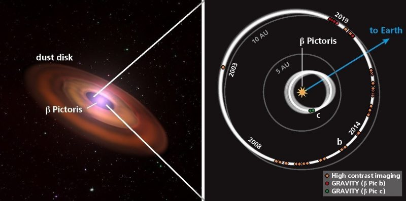 2 images with labels: dust disk on left, diagram of orbits on right.