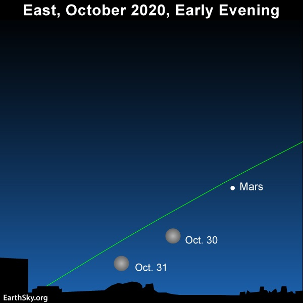 Positions of full moon and Mars near horizon, close to slanted green ecliptic line.