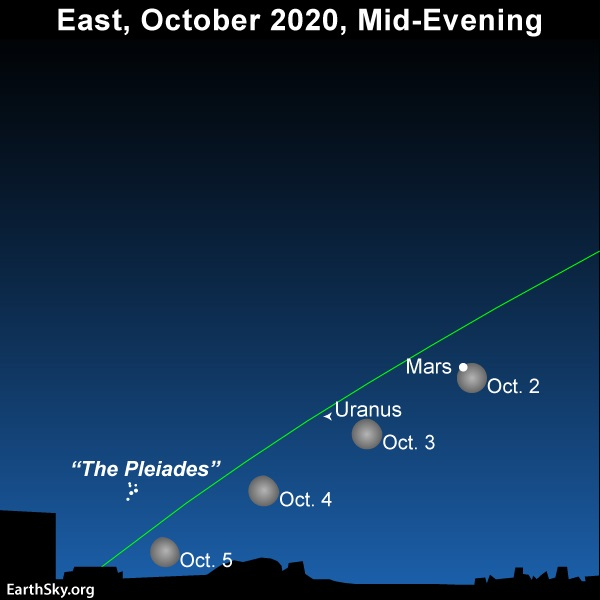 Slanted line of ecliptic with Mars, the Pleiades, 4 positions of the moon, and an arrow marking the location of Urans.