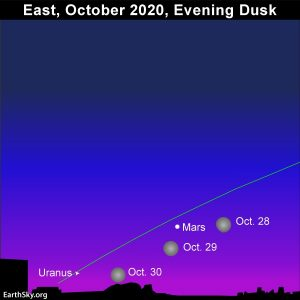 Monn meets up with Mars in late October 2020.