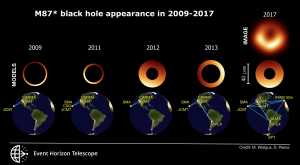 A series of measurements taken from 2009 to 2017 reveal the changing orientation of the black hole at the center of M87.