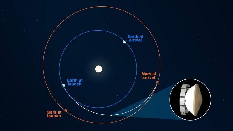 Diagram of Earth's and Mars's orbits with curved white line between them, and inset showing spacecraft.