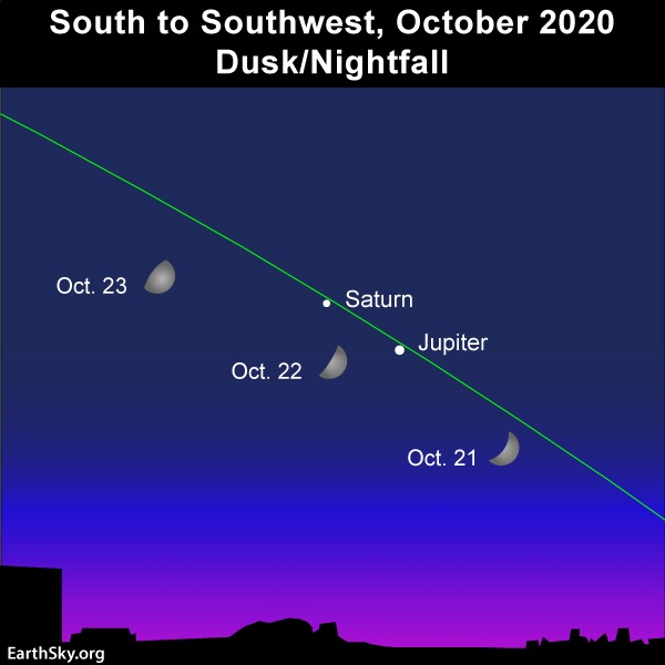 Moon sweeps by the planets Jupiter and Saturn.