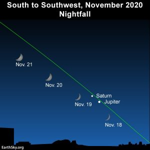 Chart showing the southwestern sky at sunset on November 18, 19, 20 and 21, when the moon will be sweeping past Saturn and Jupiter.