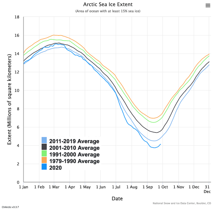 Line graph of highs and lows of sea ice coverage.