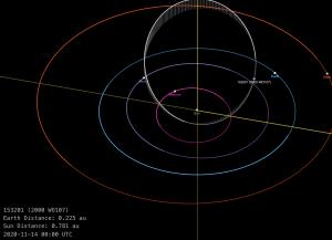 Orbital diagram showing inner planets (Mercury, Venus, Earth, Mars and asteroid 2000 WO107 on November 14, 2020.