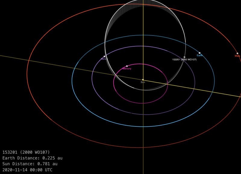 Orbital diagram showing inner planets (Mercury, Venus, Earth, Mars) and path of asteroid 2000 WO107.