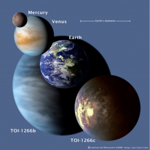 Mercury, Venus, Earth, our moon, planets in TOI 1266 system.