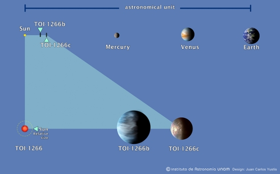 Diagram comparing tiny orbits of TOI 1266 planets to inner planets in our solar system.