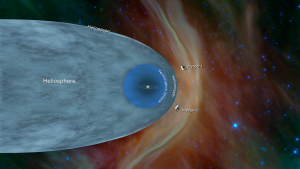 Illustration of our tiny solar system, surrounded by the gigantic heliosphere, which is stretched out as it moves through space.