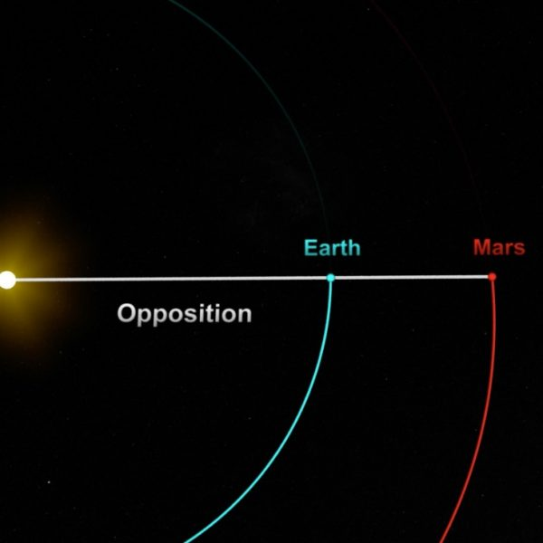 Mars at opposition (Earth between Mars and the sun).