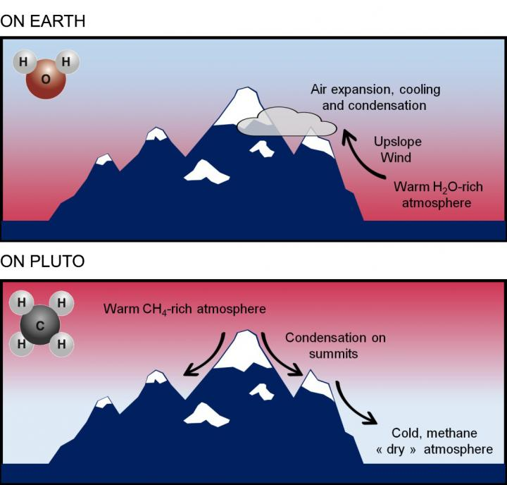 Two diagrams of blue mountains with white peaks, showing different airflow patterns.