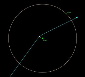Diagram of Earth with moon's orbit and a line coming very close to Earth, slightly bent as it passes.
