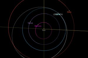Computer-generated asteroid orbit, in relationship to Earth.
