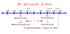 BC BCE and AD CD timeline.