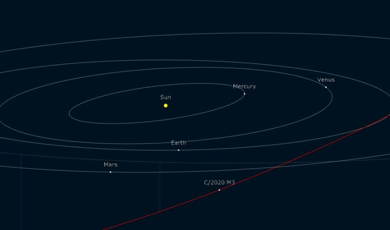 Oblique view of planetary orbits with comet's path at an angle to their plane.
