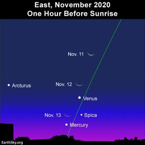 The waning crescent moon flits by the planets Venus and Mercury in the morning sky.