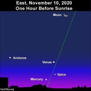 Mercury at greatest morning elonagtion on November 10, 2020.