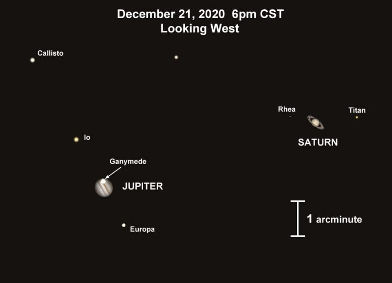 Chart showing Jupiter and Saturn, and several moons, all labeled.