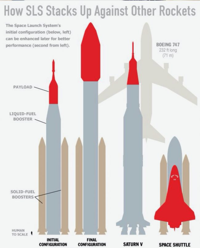 Diagram with silhouettes of large rockets, shuttle and airplane.