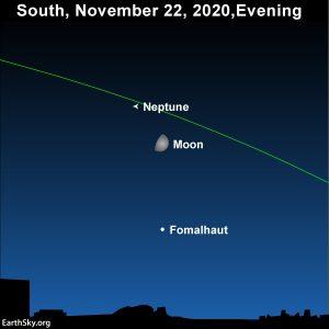 Moon, star Fomalhaut and the planet Uranus on the sky's dome November 22, 2020.
