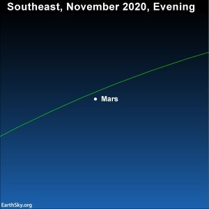 The red planet Mars lights up the southeast sky at nightfall.