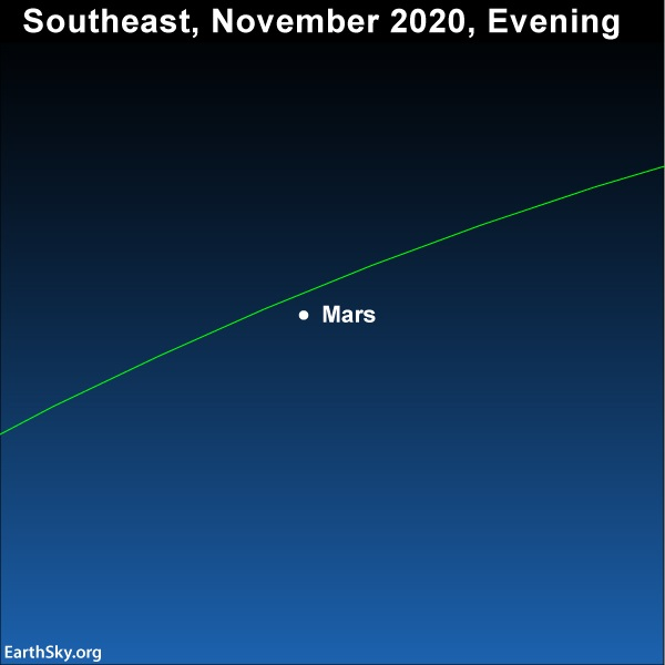 Sky chart: Slanted green line of ecliptic with dot labeled Mars near it against blue.
