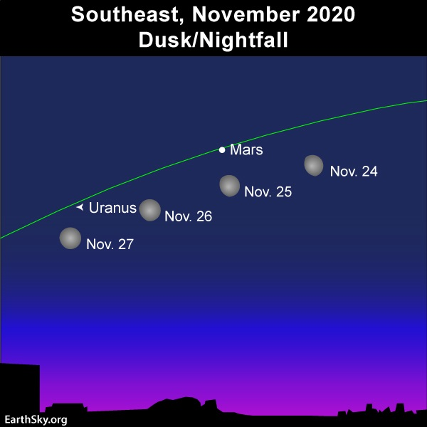 Moon and Mars pop out at dusk in November 2020.