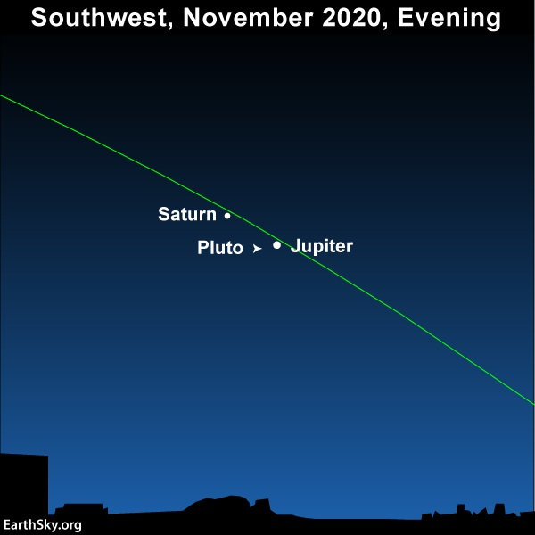Sky chart: 2 labeled dots on ecliptic line with small arrow labeled Pluto.