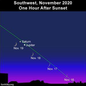Young moon and the planets Jupiter and Saturn at dsuk/nightfall in November 2020.