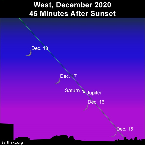 Star chart with Jupiter, Saturn, positions of very thin crescent moon December 15, 16, 17 and 18.