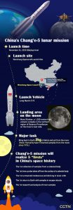 This infographic illustrates the major key points to the Chang'e 5 mission, stating launch time was November 24, 2020 Beijing time. Launch site was from Wenchang Spacecraft Launch Site, located below Xichang Satellite Launch Site, where previous Chang'e 5 missions launched. Launch vehicle was a Long March-5 Y5. Landing area on the moon was Mons Rumker, a 1,300 meter high volcanic complex in the northern region of Oceanus Procellarum on the moon's near side. Major task is to bring back to Earth 2 kilograms of debris and soil from the moon. Note, humanity hasn't returned samples from the moon since 1976. Chang'e 5 mission will realize five firsts in China's space history, being the first collection os ampler from a celestial body, first time a probe takes off from the surface of a celestial body, first unmanned rendezvous and docking in lunar orbit, first return to Earth with samples in escape velocity, and first research and analysis of moon samples.