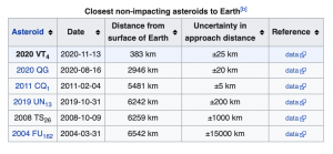 Chart showing closest non-impacting asteroids.