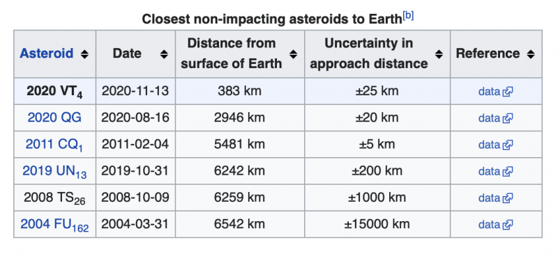 Table with five columns showing data for closest non-impacting asteroids.