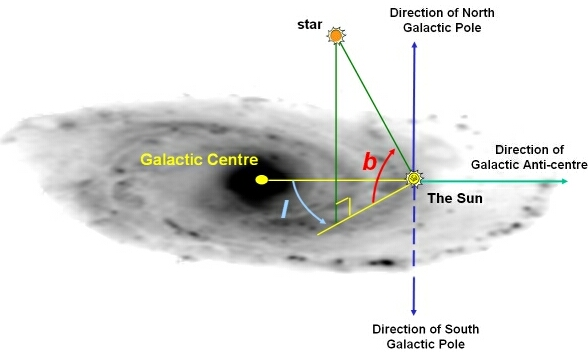 Illustration showing north and south galactic poles.