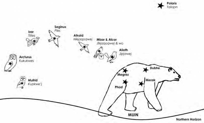 A chart showing the constellation Ursa Major and nearby stars, annotated with Micmac names.