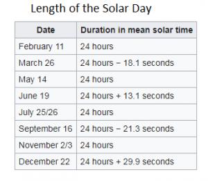 length of solar days