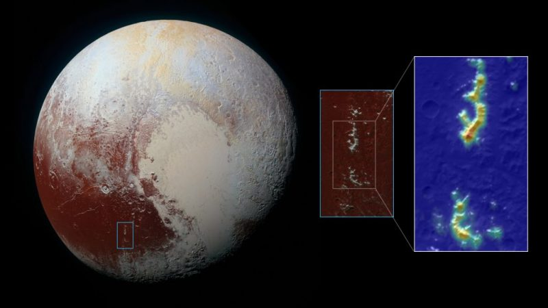 Pluto, with inset photo with vertical multicolored streaks showing elevation.