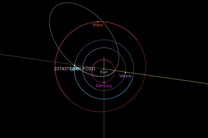 Inner planets nearly circular orbits diagram with elliptical asteroid orbit.