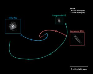 Map: 3 galaxies with curved lines showing which directions they are moving in.