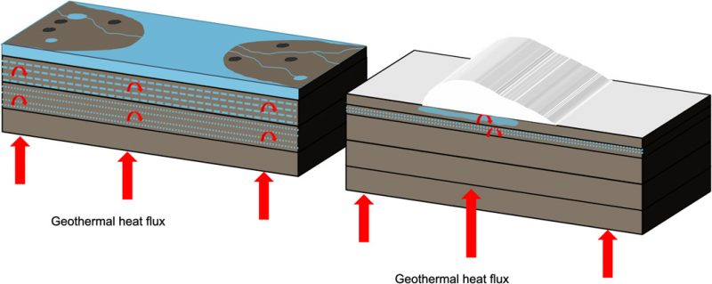 Two long rectangular boxes, with labels and upward pointing arrows indicating heat flow.